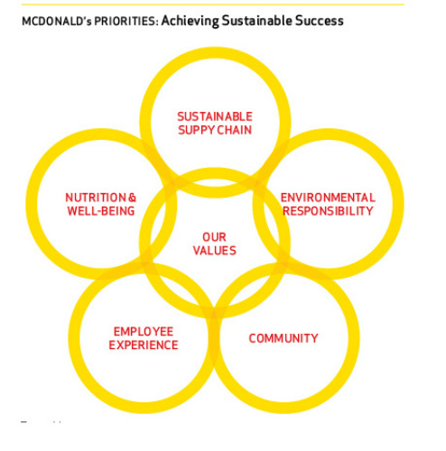 the mission vision and values of golden arches development company company Strategic planning: clarifying the mission, vision and values this is the first step in starting a strategic plan for your business whether your organization is 100 years old or just beginning, this is the first step in strategic plan development.